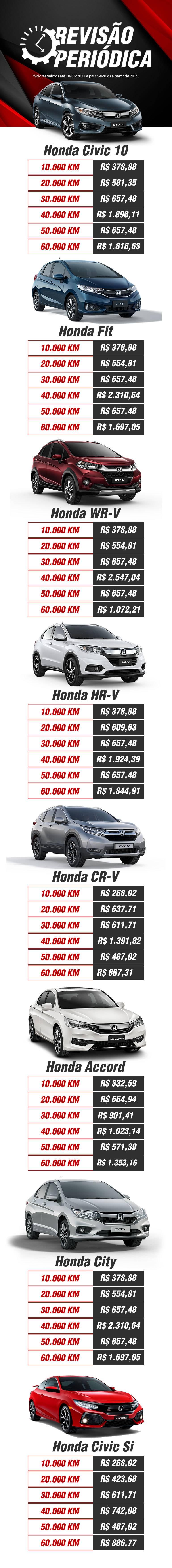 Revisao Periodica Honda